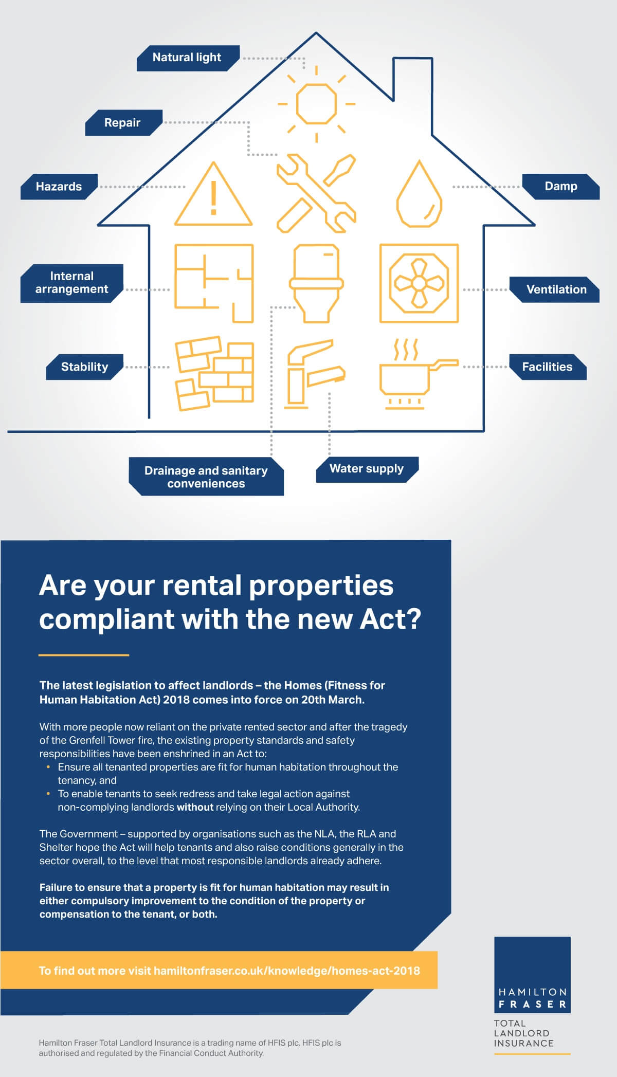 Infographic: Are you compliant with the Homes (Fitness for Human Habitation Act) 2018?