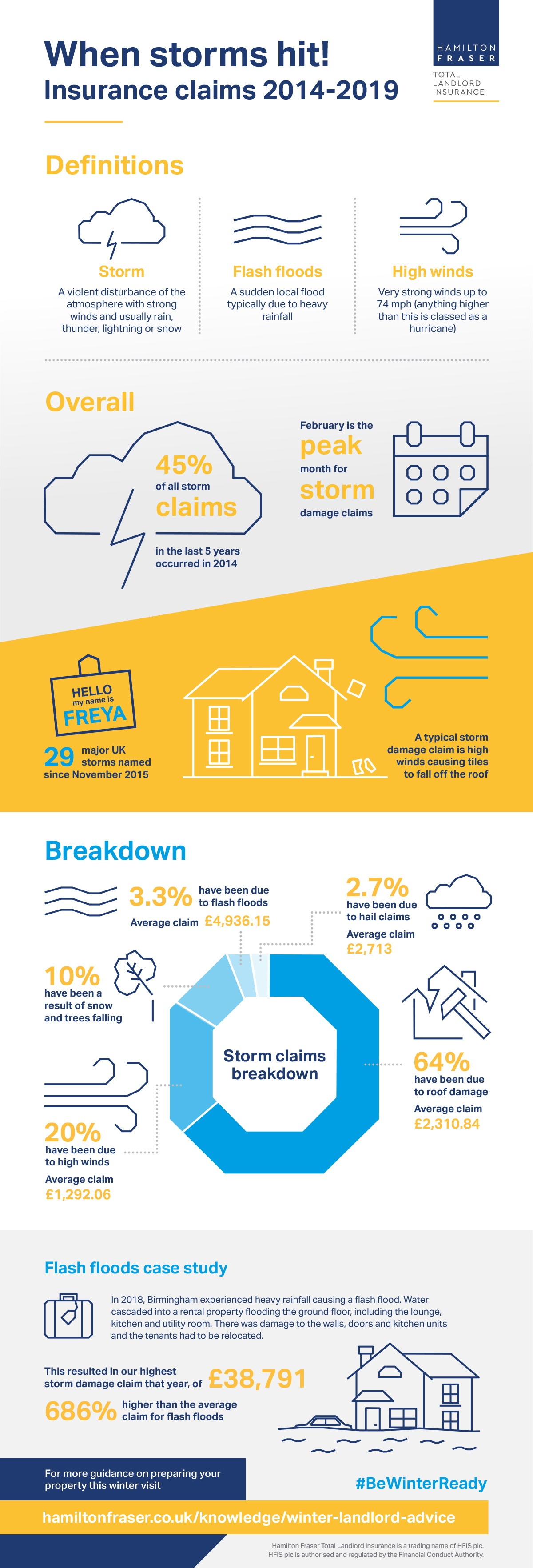 Infographic: When storms hit! Insurance claims 2014-2019